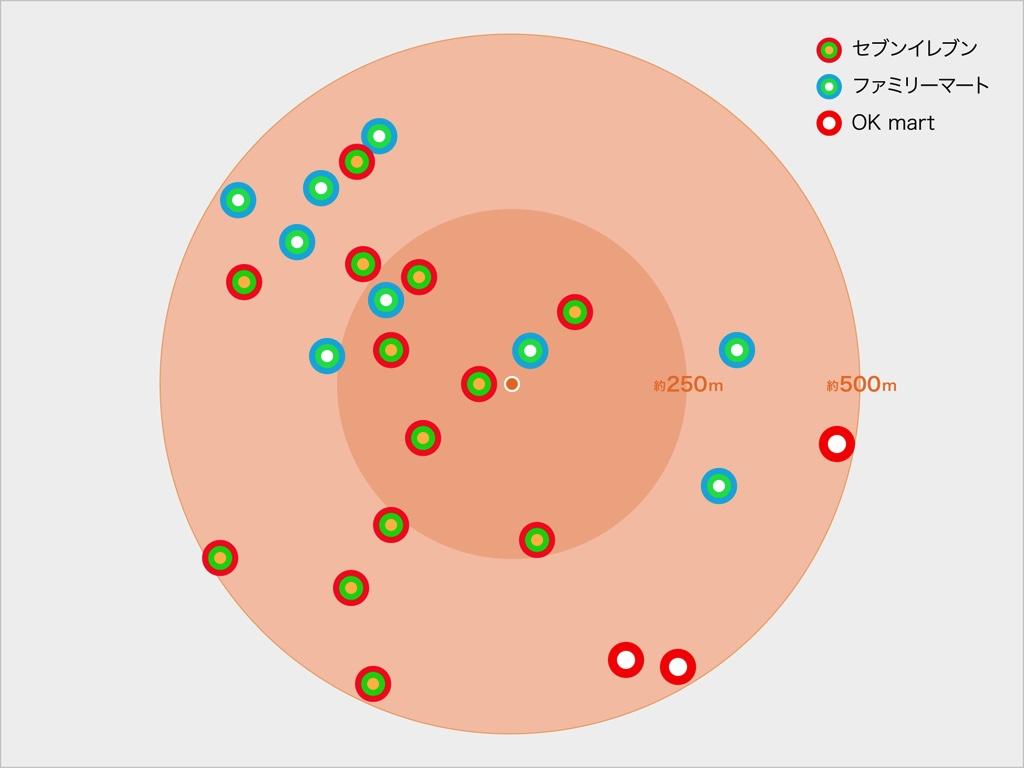 自宅を中心とした500m圏内のコンビニ分布概念図