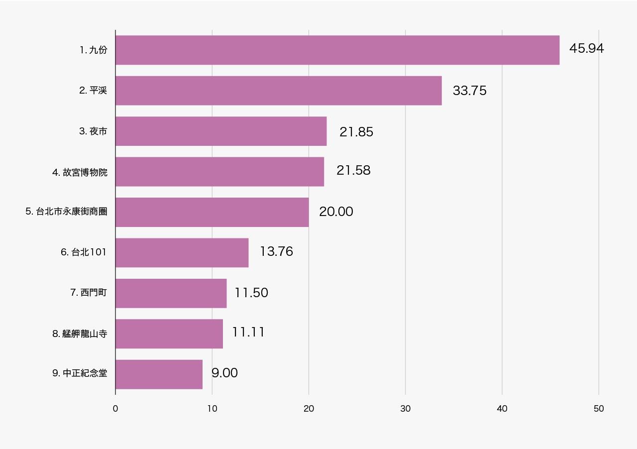 日本人観光客の最も好きな観光地の比率ランキング